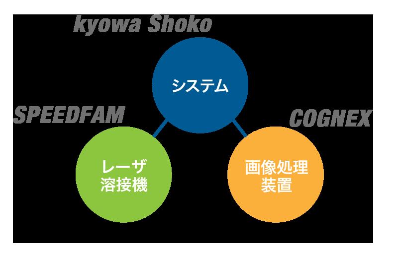 システム、レーザ溶接機、画像処理装置